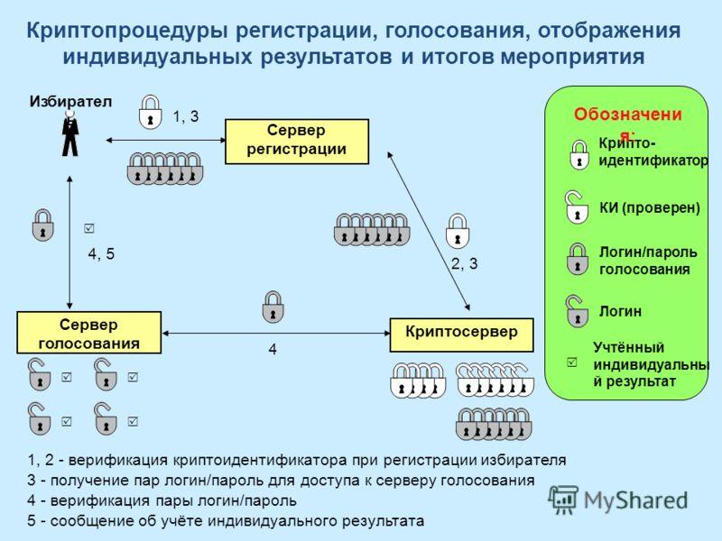 Криптопроцедуры регистрации, голосования, отображения индивидуальных результатов и итогов мероприятия 1, 2 - верификация криптоидентификатора при регистрации избирателя 3 - получение пар логин/пароль для доступа к серверу голосования 4 - верификация