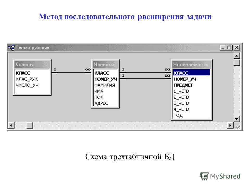 Метод последовательного расширения задачи Схема трехтабличной БД