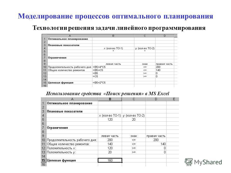 Моделирование процессов оптимального планирования Технологии решения задачи линейного программирования Использование средства «Поиск решения» в MS Excel