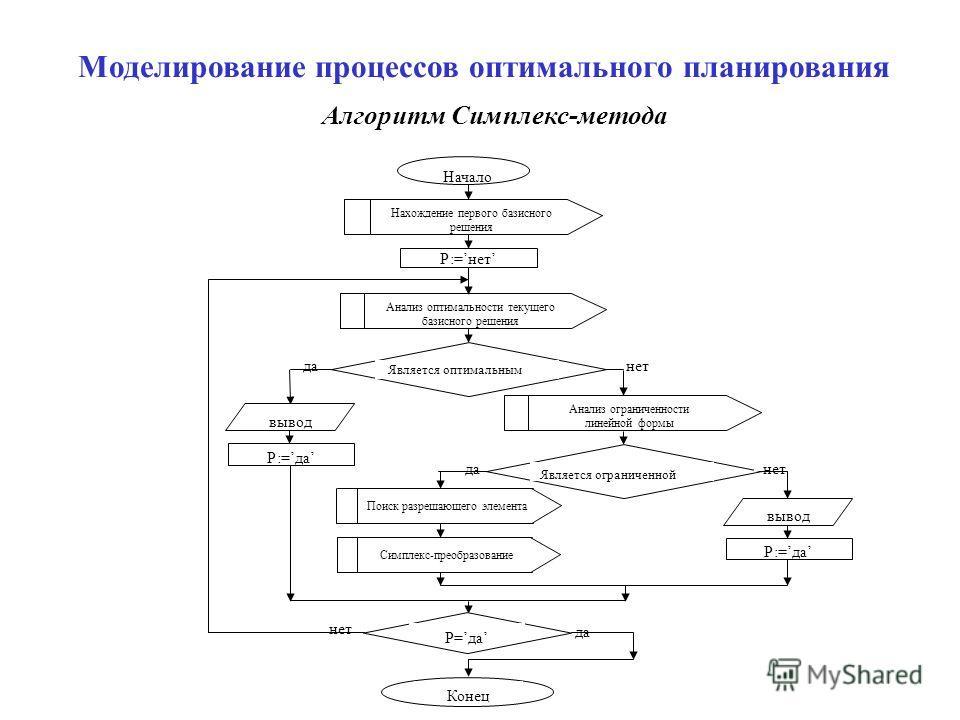 Моделирование процессов оптимального планирования Алгоритм Симплекс-метода нет да Начало Нахождение первого базисного решения Р:=нет Анализ оптимальности текущего базисного решения Является оптимальным нетда вывод Р:=да Р=да Конец да Анализ ограничен
