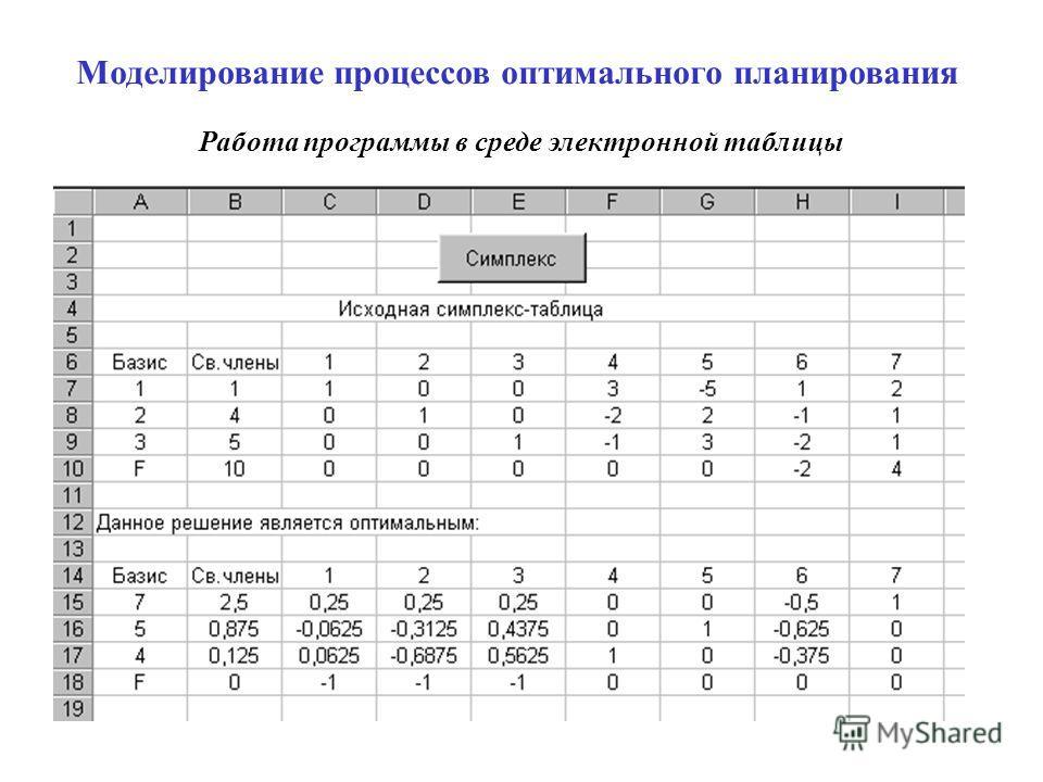 Моделирование процессов оптимального планирования Работа программы в среде электронной таблицы
