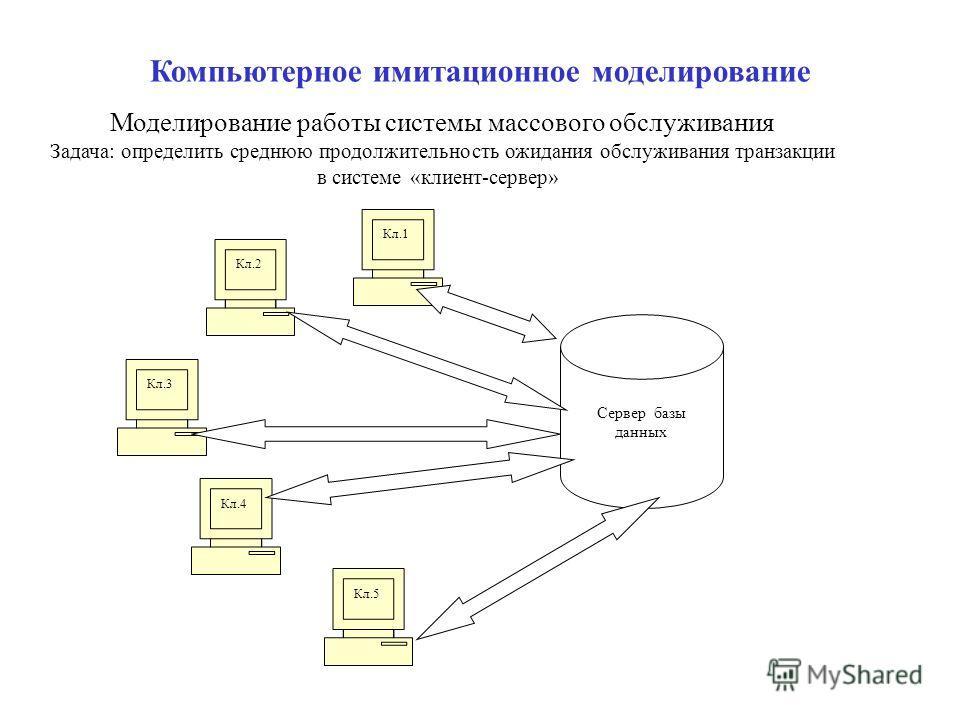 Сервер базы данных Кл.3 Кл.4 Кл.5 Кл.2 Кл.1 Компьютерное имитационное моделирование Моделирование работы системы массового обслуживания Задача: определить среднюю продолжительность ожидания обслуживания транзакции в системе «клиент-сервер»