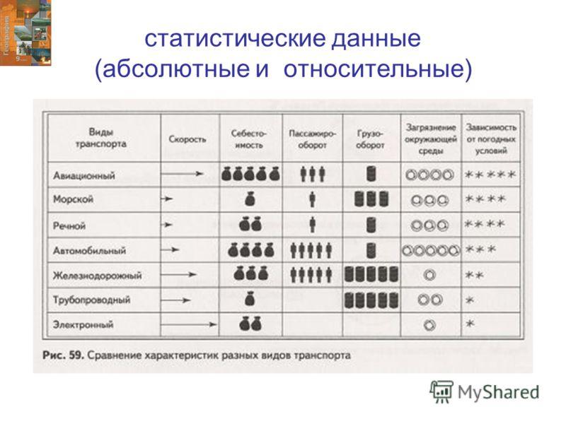 статистические данные (абсолютные и относительные)