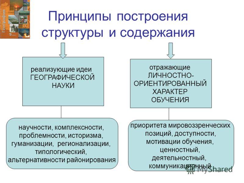 Принципы построения структуры и содержания реализующие идеи ГЕОГРАФИЧЕСКОЙ НАУКИ отражающие ЛИЧНОСТНО- ОРИЕНТИРОВАННЫЙ ХАРАКТЕР ОБУЧЕНИЯ научности, комплексности, проблемности, историзма, гуманизации, регионализации, типологический, альтернативности