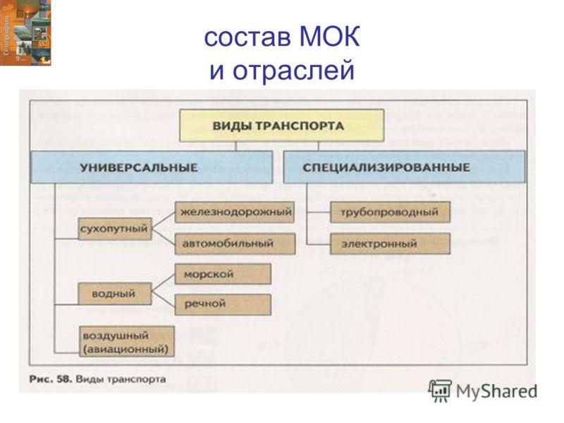 состав МОК и отраслей