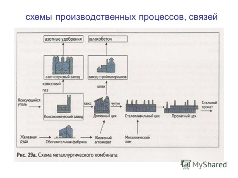 схемы производственных процессов, связей