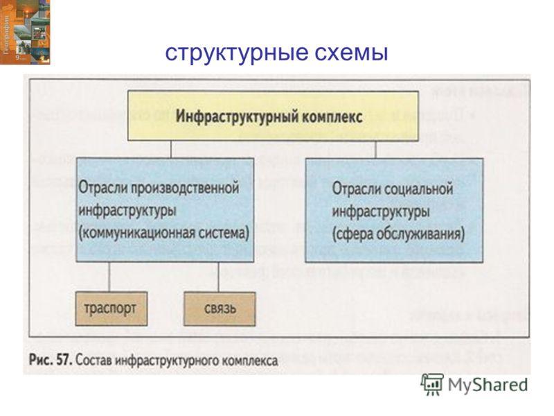 структурные схемы