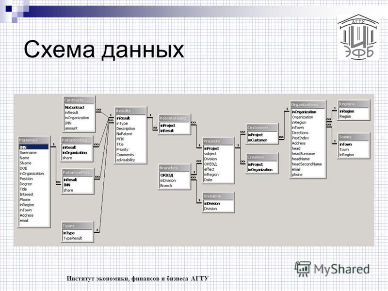 Институт экономики, финансов и бизнеса АГТУ Схема данных