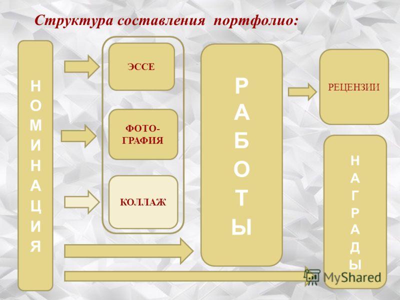 Структура составления портфолио: ЭССЕ ФОТО- ГРАФИЯ КОЛЛАЖ РЕЦЕНЗИИ