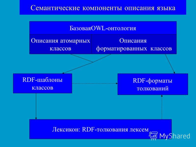 Семантические компоненты описания языка БазоваяOWL-онтология Описания атомарных классов Описания форматированных классов RDF-шаблоны классов RDF-форматы толкований Лексикон: RDF-толкования лексем