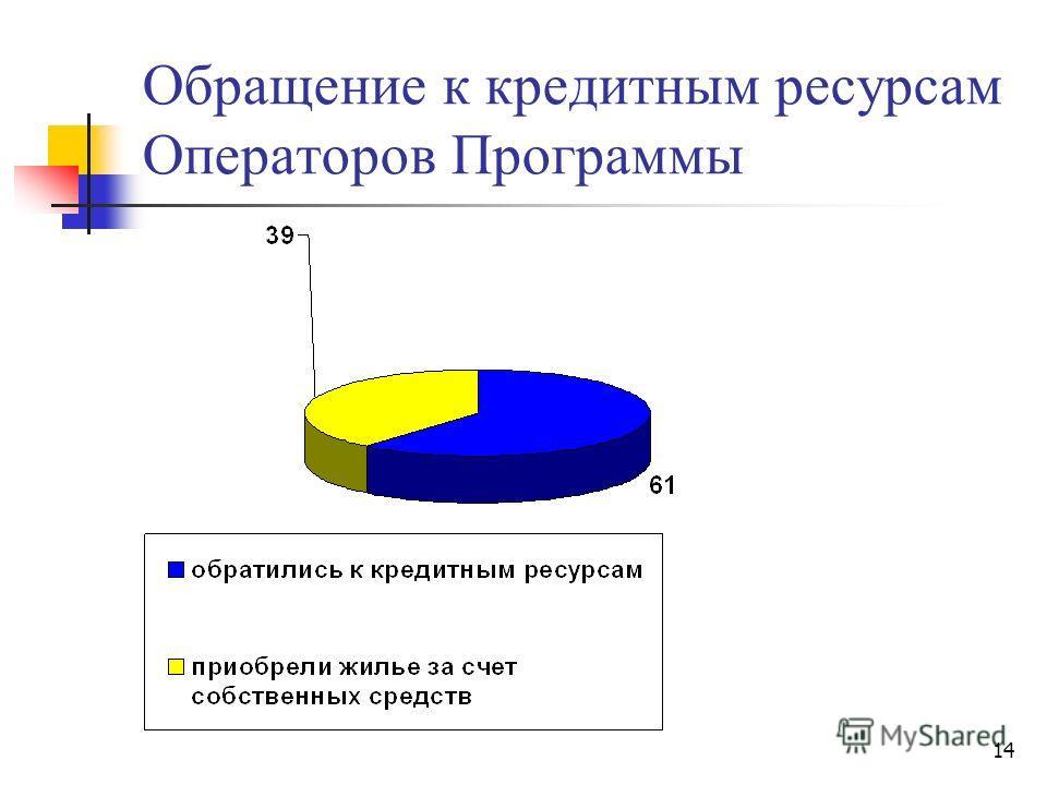 14 Обращение к кредитным ресурсам Операторов Программы