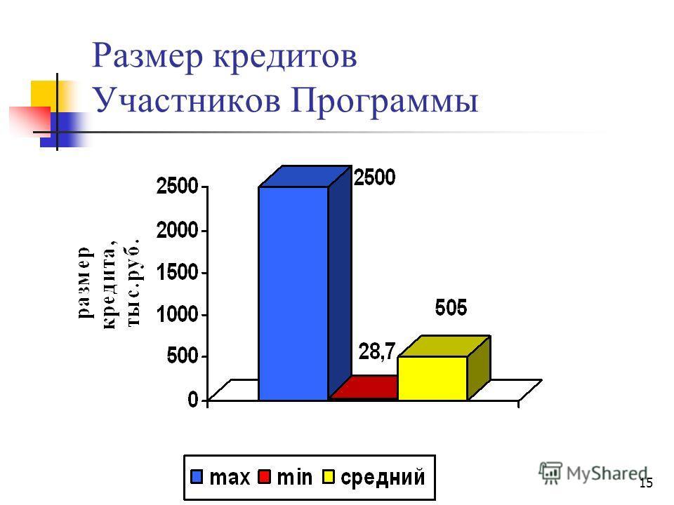 15 Размер кредитов Участников Программы