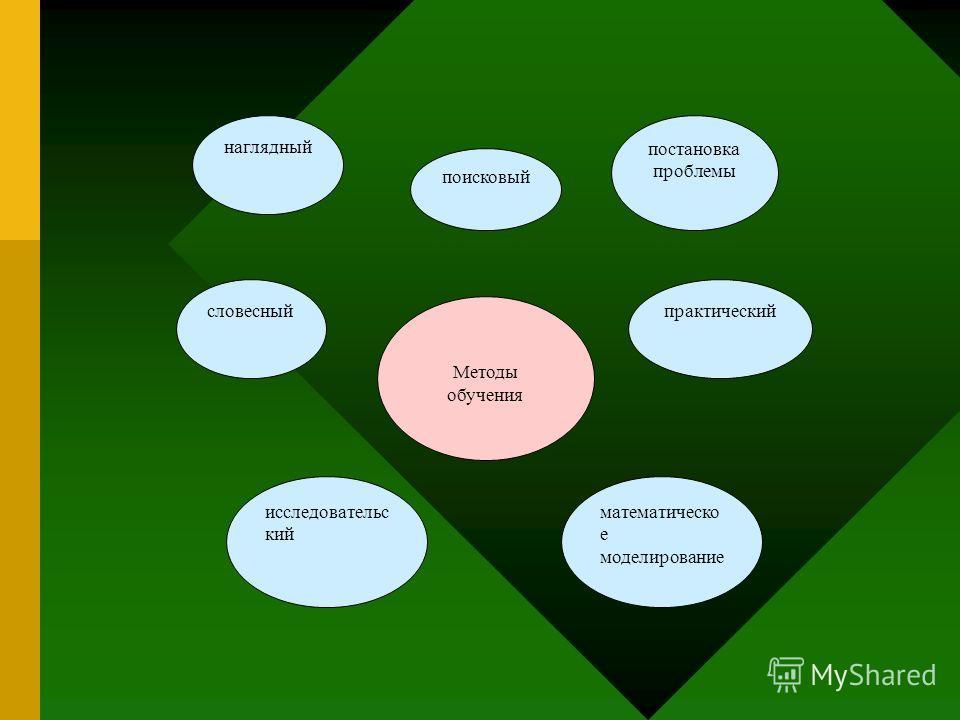 Методы обучения словесный наглядный практический поисковый постановка проблемы математическо е моделирование исследовательс кий