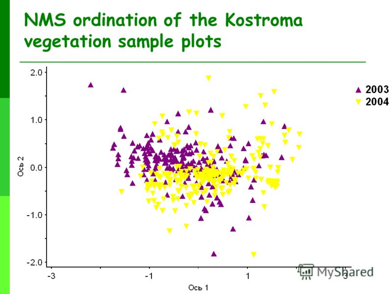 NMS ordination of the Kostroma vegetation sample plots