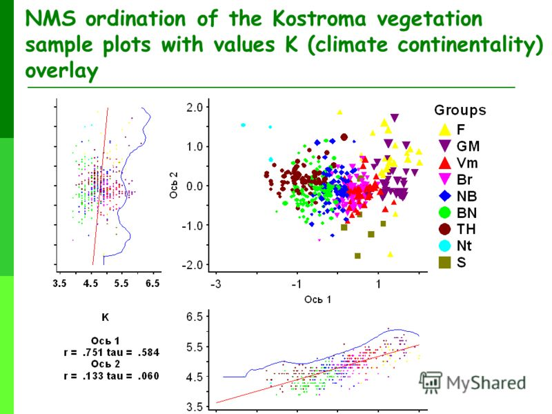 NMS ordination of the Kostroma vegetation sample plots with values K (climate continentality) overlay