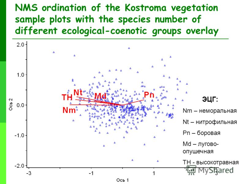 NMS ordination of the Kostroma vegetation sample plots with the species number of different ecological-coenotic groups overlay Nm – неморальная Nt – нитрофильная Pn – боровая Md – лугово- опушечная TH - высокотравная ЭЦГ: