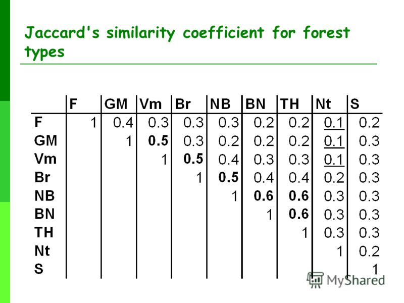 Jaccard's similarity coefficient for forest types
