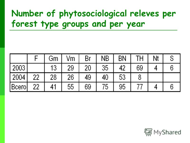 Number of phytosociological releves per forest type groups and per year