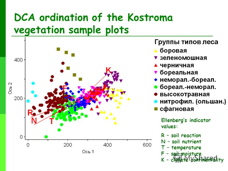 DCA ordination of the Kostroma vegetation sample plots Ellenbergs indicator values: R – soil reaction N – soil nutrient T – temperature F – soil moisture K – climate continentality