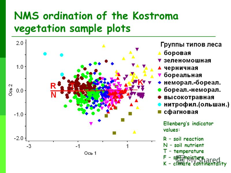 NMS ordination of the Kostroma vegetation sample plots Группы типов леса Ellenbergs indicator values: R – soil reaction N – soil nutrient T – temperature F – soil moisture K – climate continentality