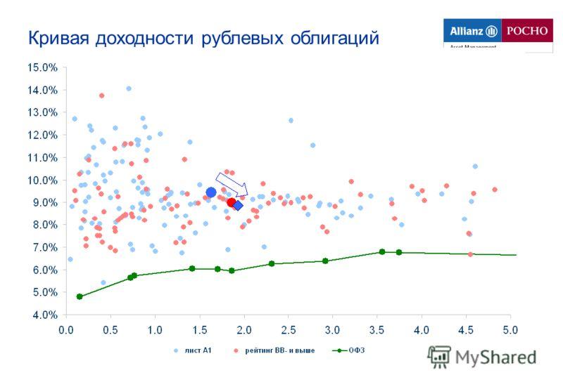 Кривая доходности рублевых облигаций