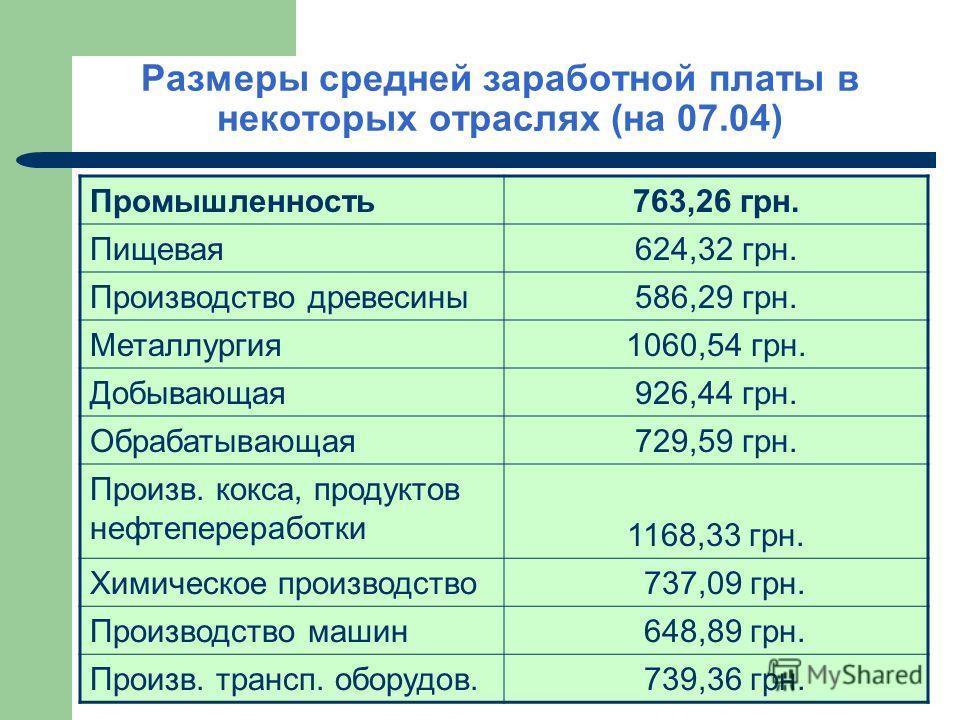 Размеры средней заработной платы в некоторых отраслях (на 07.04) Промышленность763,26 грн. Пищевая624,32 грн. Производство древесины586,29 грн. Металлургия1060,54 грн. Добывающая926,44 грн. Обрабатывающая729,59 грн. Произв. кокса, продуктов нефтепере