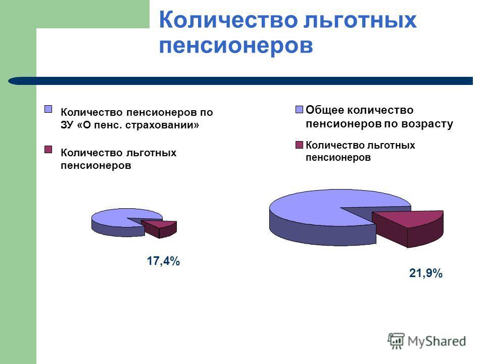 Количество льготных пенсионеров Количество пенсионеров по ЗУ «О пенс. страховании» Количество льготных пенсионеров Общее количество пенсионеров по возрасту Количество льготных пенсионеров 17,4% 21,9%