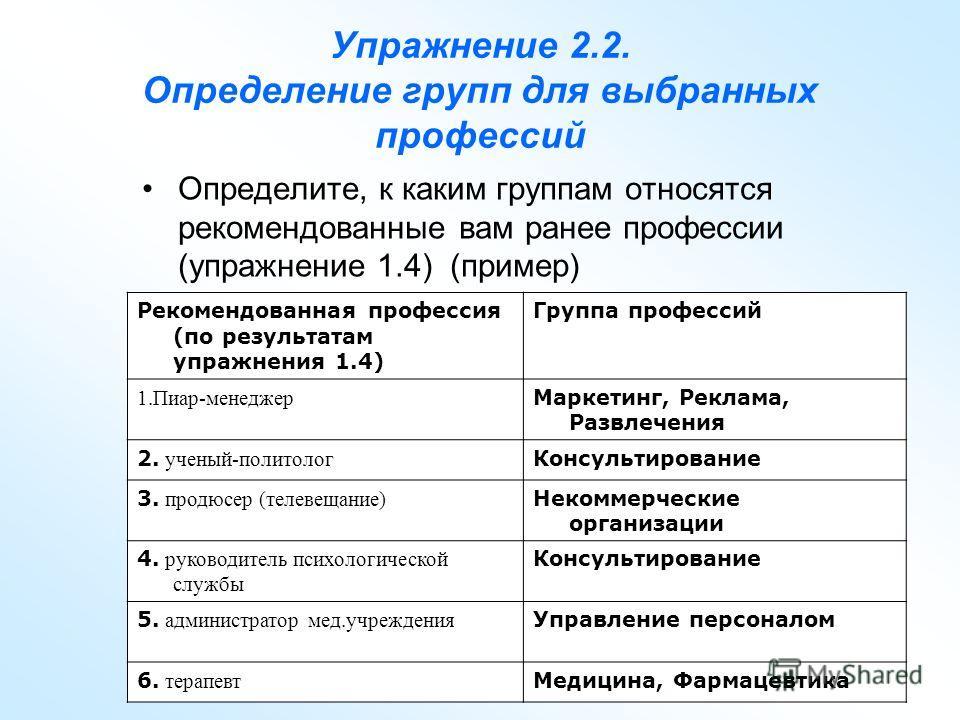 Упражнение 2.2. Определение групп для выбранных профессий Определите, к каким группам относятся рекомендованные вам ранее профессии (упражнение 1.4) (пример) Рекомендованная профессия (по результатам упражнения 1.4) Группа профессий 1.Пиар-менеджер М