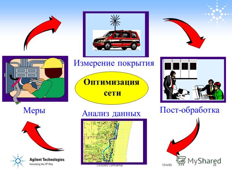 10/4/9938 Company Confidential 38 Оптимизация сети Измерение покрытия Пост-обработка Меры Анализ данных