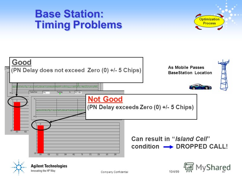 10/4/9947 Company Confidential 47 Base Station: Timing Problems Optimization Process As Mobile Passes BaseStation Location Can result in Island Cell condition DROPPED CALL! Not Good (PN Delay exceeds Zero (0) +/- 5 Chips) Good (PN Delay does not exce