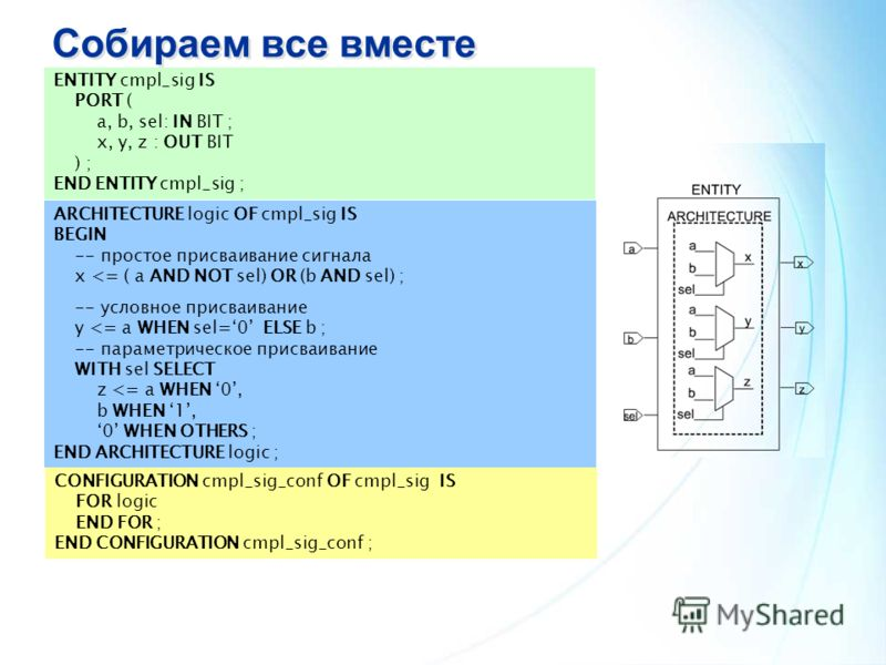 Собираем все вместе ENTITY cmpl_sig IS PORT ( a, b, sel: IN BIT ; x, y, z : OUT BIT ) ; END ENTITY cmpl_sig ; ARCHITECTURE logic OF cmpl_sig IS BEGIN -- простое присваивание сигнала x
