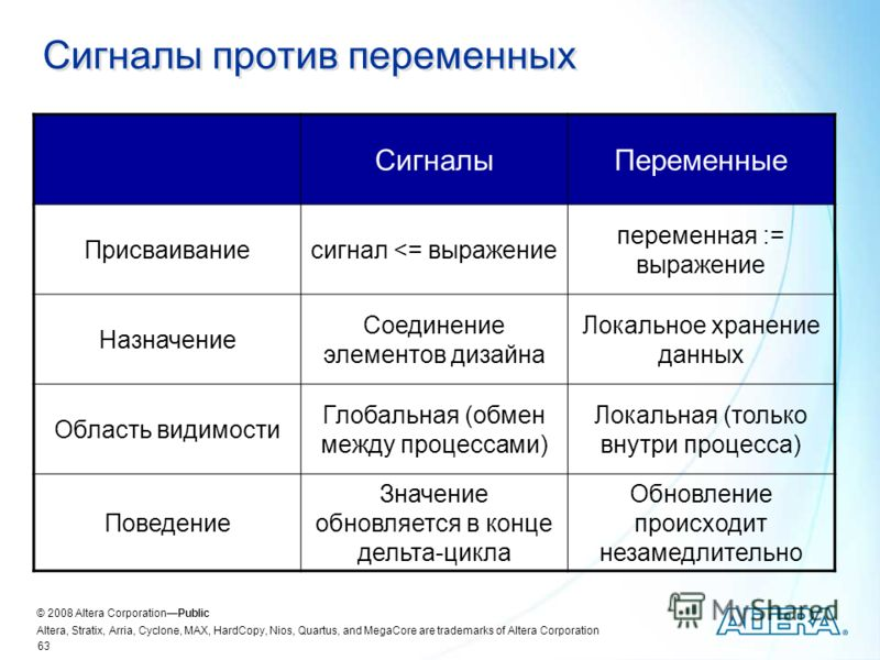 © 2008 Altera CorporationPublic Altera, Stratix, Arria, Cyclone, MAX, HardCopy, Nios, Quartus, and MegaCore are trademarks of Altera Corporation 63 Сигналы против переменных СигналыПеременные Присваиваниесигнал