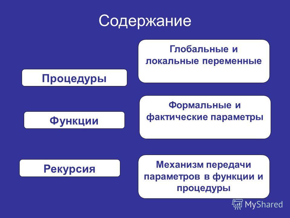 Содержание Процедуры Функции Механизм передачи параметров в функции и процедуры Глобальные и локальные переменные Формальные и фактические параметры Рекурсия