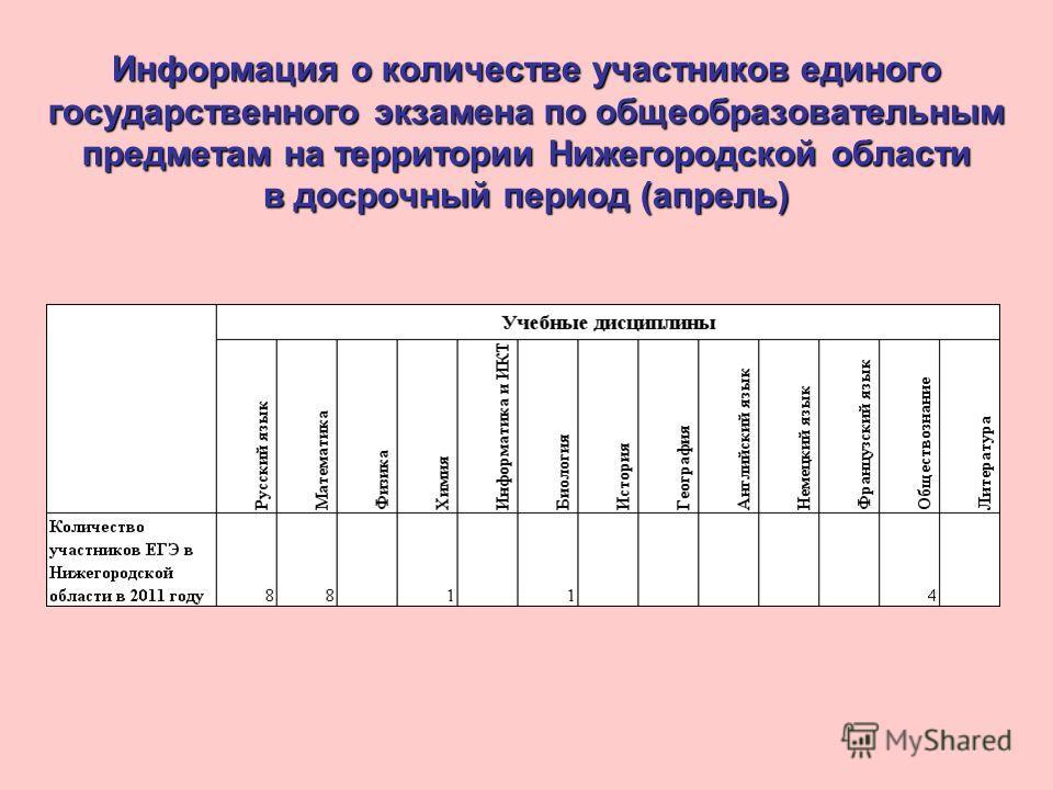 Информация о количестве участников единого государственного экзамена по общеобразовательным предметам на территории Нижегородской области в досрочный период (апрель)