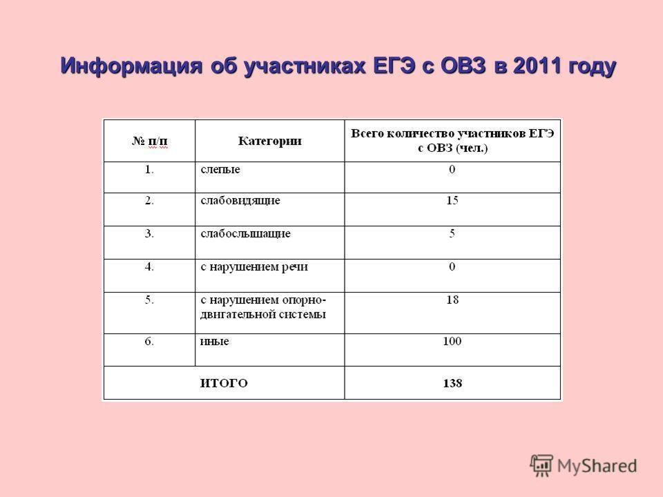 Информация об участниках ЕГЭ с ОВЗ в 2011 году
