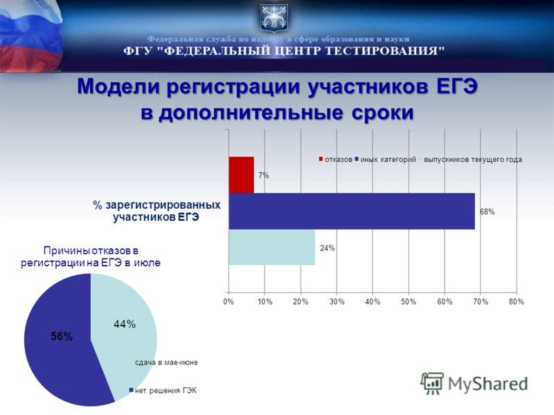 Модели регистрации участников ЕГЭ в дополнительные сроки