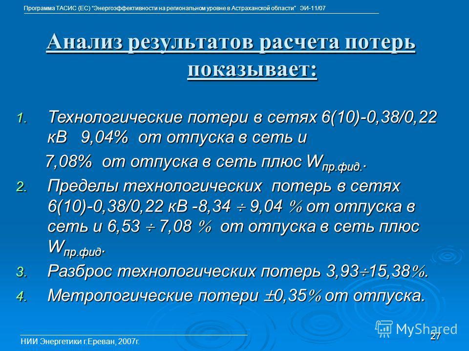 27 Анализ результатов расчета потерь показывает: НИИ Энергетики г.Ереван, 2007г. Программа ТАСИС (ЕС) Энергоэффективности на региональном уровне в Астраханской области ЭИ-11/07 1. Технологические потери в сетях 6(10)-0,38/0,22 кВ 9,04% от отпуска в с