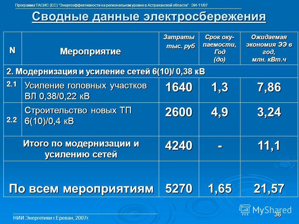 36 Сводные данные электросбережения NМероприятиеЗатраты тыс. руб тыс. руб Срок оку- паемости, Год(до) Ожидаемая экономия ЭЭ в год, млн. кВт.ч 2. Модернизация и усиление сетей 6(10)/ 0,38 кВ 2.1 Усиление головных участков ВЛ 0,38/0,22 кВ 16401,37,86 2