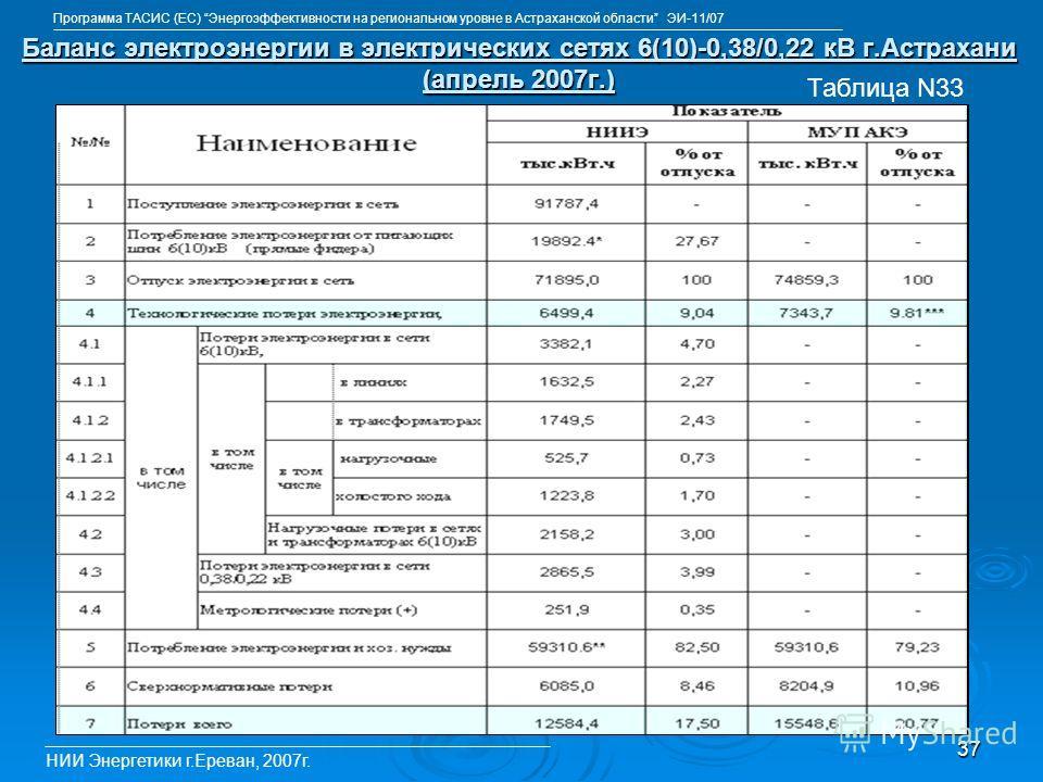 37 Баланс электроэнергии в электрических сетях 6(10)-0,38/0,22 кВ г.Астрахани (апрель 2007г.) НИИ Энергетики г.Ереван, 2007г. Таблица N33 Программа ТАСИС (ЕС) Энергоэффективности на региональном уровне в Астраханской области ЭИ-11/07