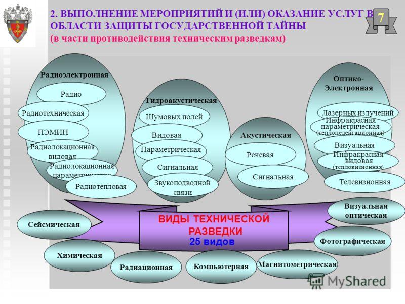 2. ВЫПОЛНЕНИЕ МЕРОПРИЯТИЙ И (ИЛИ) ОКАЗАНИЕ УСЛУГ В ОБЛАСТИ ЗАЩИТЫ ГОСУДАРСТВЕННОЙ ТАЙНЫ (в части противодействия техническим разведкам) 7 Радиоэлектронная ВИДЫ ТЕХНИЧЕСКОЙ РАЗВЕДКИ Сейсмическая Химическая Фотографическая Магнитометрическая Визуальная