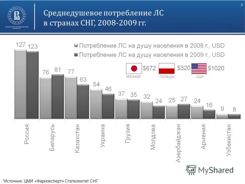 7 Высшая школа экономики, Москва, 2011 Среднедушевое потребление ЛС в странах СНГ, 2008-2009 гг. *Источник: ЦМИ «Фармэксперт» Статкомитет СНГ $672 $320 $1020 ЯПОНИЯПОЛЬШАСША