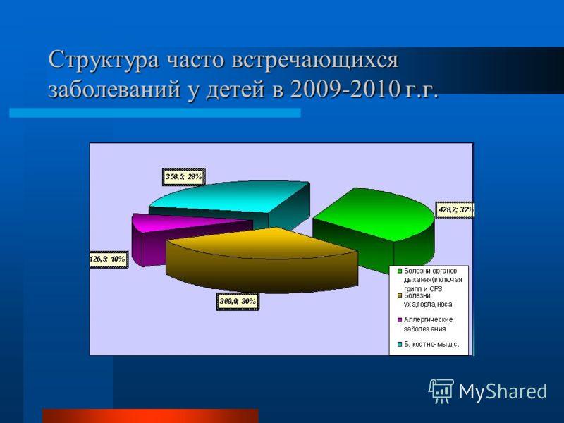 Структура часто встречающихся заболеваний у детей в 2009-2010 г.г.