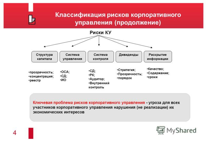 4 Классификация рисков корпоративного управления (продолжение) СД; РК; Аудитор; Внутренний контроль Риски КУ Структура капитала Система управления Система контроля Дивиденды Раскрытие информации Стратегия; Прозрачность; порядок прозрачность; концентр