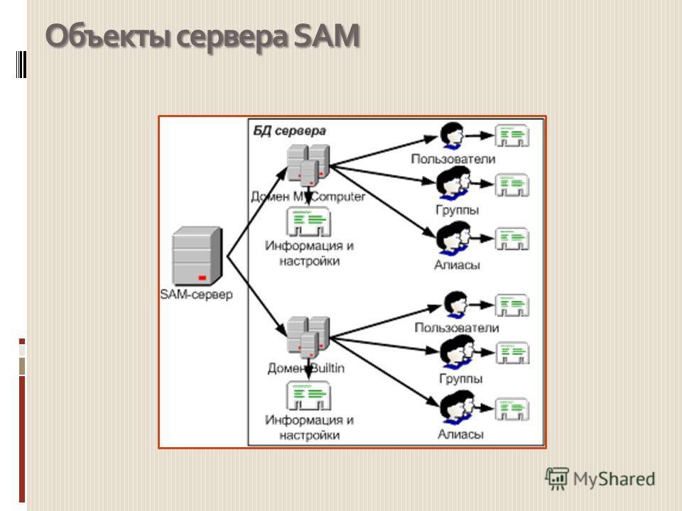 Объекты сервера SAM