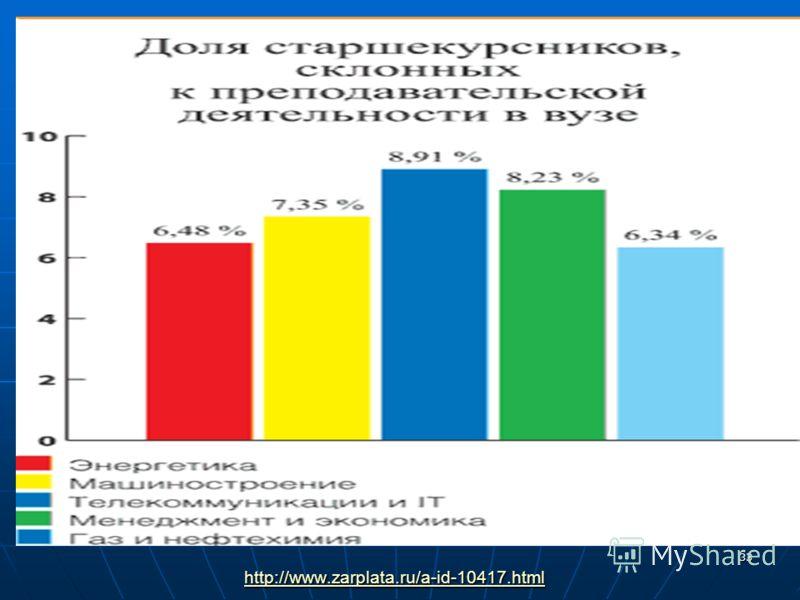 33 http://www.zarplata.ru/a-id-10417.html