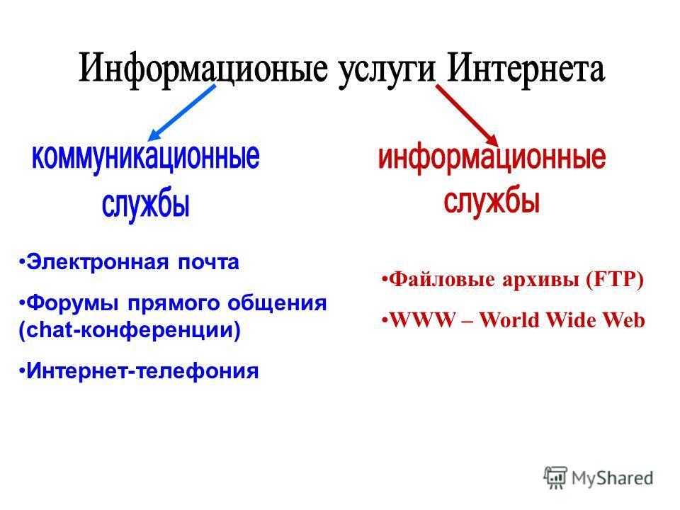 Электронная почта Форумы прямого общения (chat-конференции) Интернет-телефония Файловые архивы (FTP) WWW – World Wide Web
