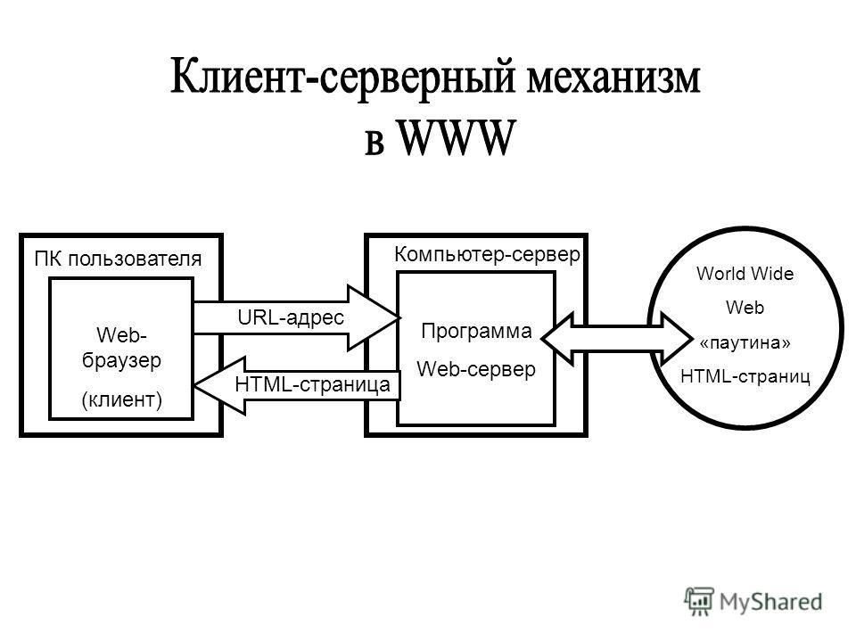 Web- браузер (клиент) ПК пользователя Программа Web-сервер Компьютер-сервер World Wide Web «паутина» HTML-страниц URL-адрес HTML-страница