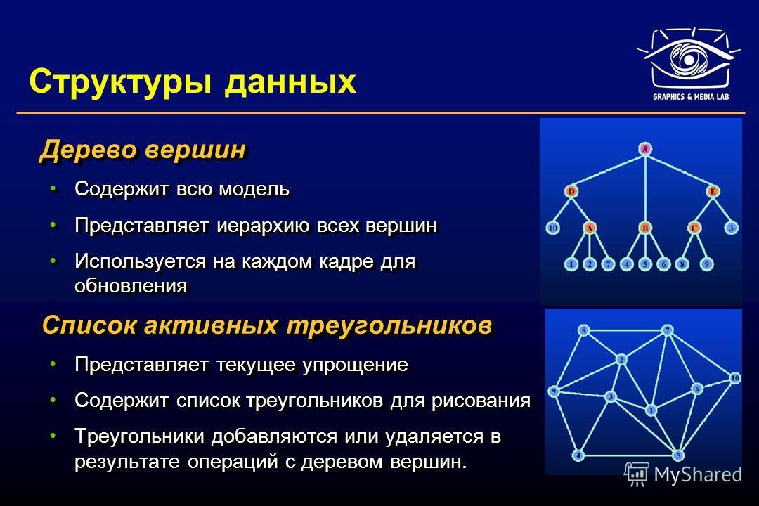 Структуры данных Дерево вершин Содержит всю модельСодержит всю модель Представляет иерархию всех вершинПредставляет иерархию всех вершин Используется на каждом кадре для обновленияИспользуется на каждом кадре для обновления Список активных треугольни