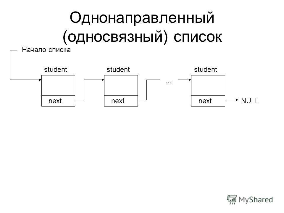 Однонаправленный (односвязный) список next student next student next student … NULL Начало списка