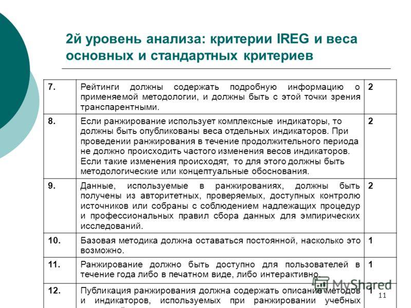 11 2й уровень анализа: критерии IREG и веса основных и стандартных критериев 7.Рейтинги должны содержать подробную информацию о применяемой методологии, и должны быть с этой точки зрения транспарентными. 2 8.Если ранжирование использует комплексные и